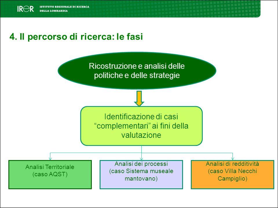 4. Il percorso di ricerca: le fasi Ricostruzione e analisi delle politiche e delle strategie Identificazione di casi complementari ai fini della valut