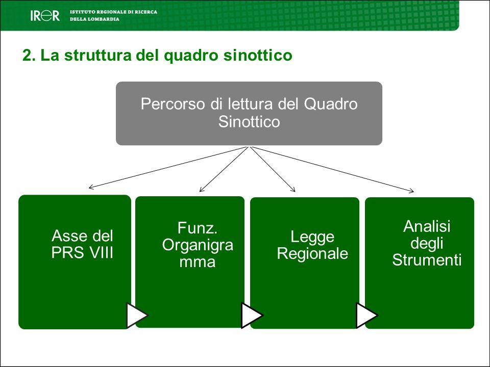 Asse del PRS VIII Funz. Organigra mma Legge Regionale Analisi degli Strumenti Percorso di lettura del Quadro Sinottico 2. La struttura del quadro sino