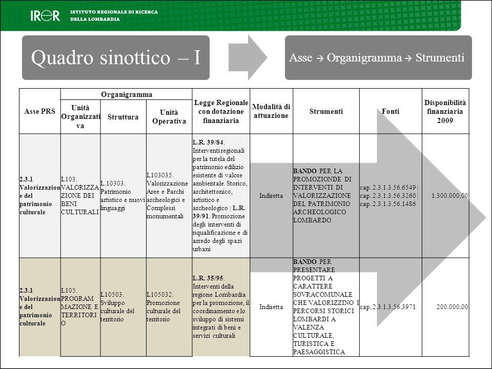 Asse PRS Organigramma Legge Regionale con dotazione finanziaria Modalità di attuazione StrumentiFonti Disponibilità finanziaria 2009 Unità Organizzati