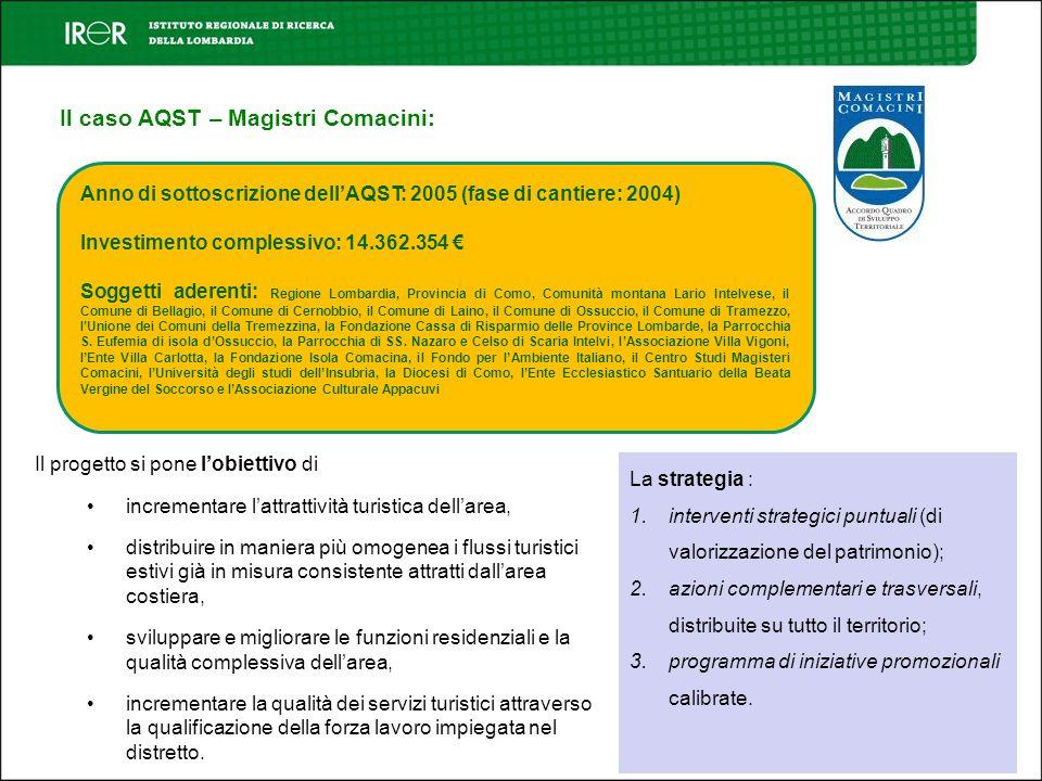 Il caso AQST – Magistri Comacini: Anno di sottoscrizione dellAQST: 2005 (fase di cantiere: 2004) Investimento complessivo: 14.362.354 Soggetti aderent