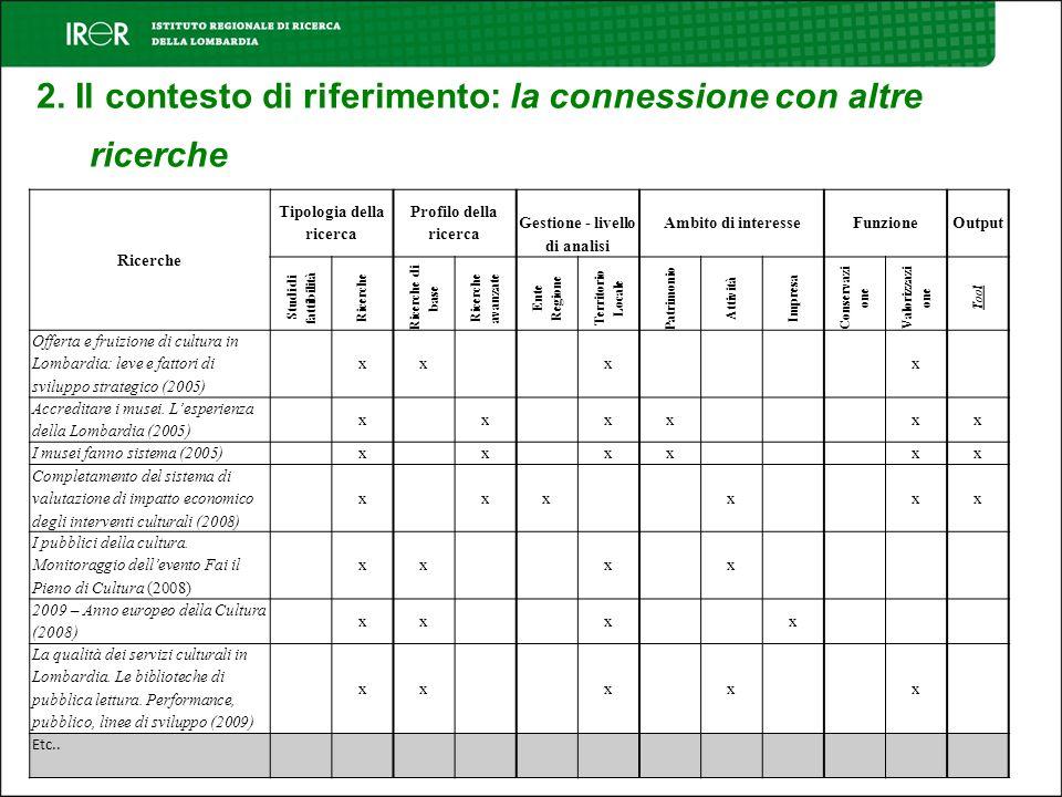 2. Il contesto di riferimento: la connessione con altre ricerche Ricerche Tipologia della ricerca Profilo della ricerca Gestione - livello di analisi