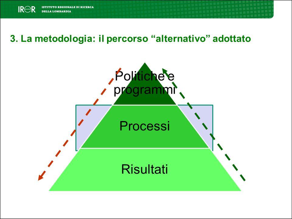 3. La metodologia: il percorso alternativo adottato Politiche e programmi Processi Risultati