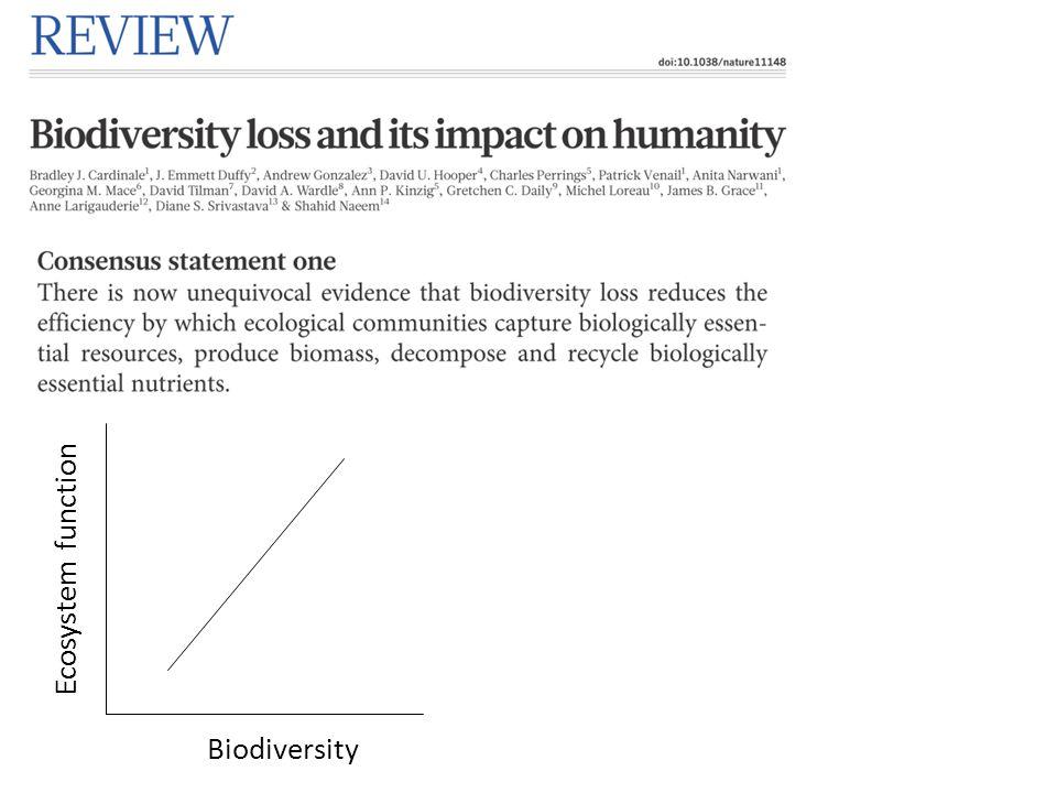 Biodiversity Ecosystem function