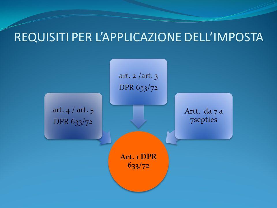 REQUISITI PER LAPPLICAZIONE DELLIMPOSTA Art. 1 DPR 633/72 art. 4 / art. 5 DPR 633/72 art. 2 /art. 3 DPR 633/72 Artt. da 7 a 7septies