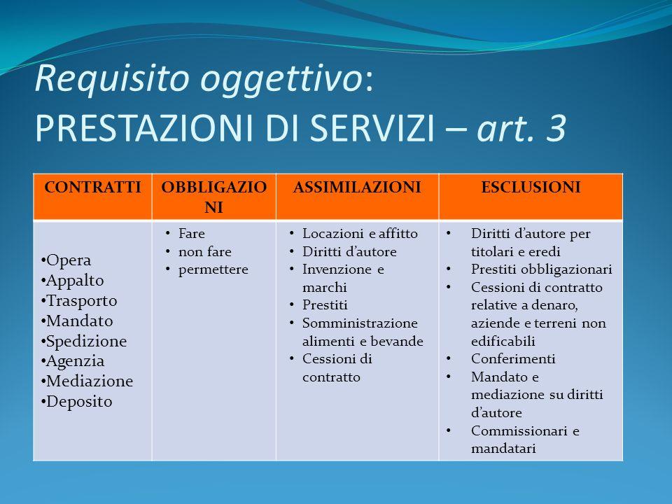 Requisito oggettivo: PRESTAZIONI DI SERVIZI – art. 3 CONTRATTIOBBLIGAZIO NI ASSIMILAZIONIESCLUSIONI Opera Appalto Trasporto Mandato Spedizione Agenzia