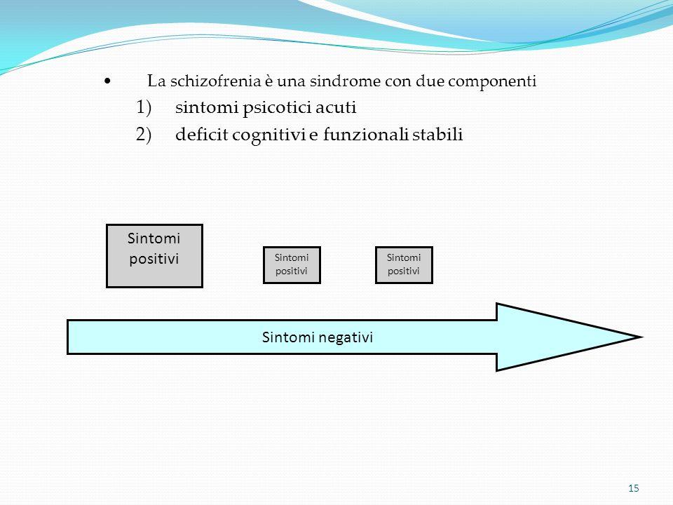 15 Sintomi positivi Sintomi negativi Sintomi positivi La schizofrenia è una sindrome con due componenti 1)sintomi psicotici acuti 2)deficit cognitivi
