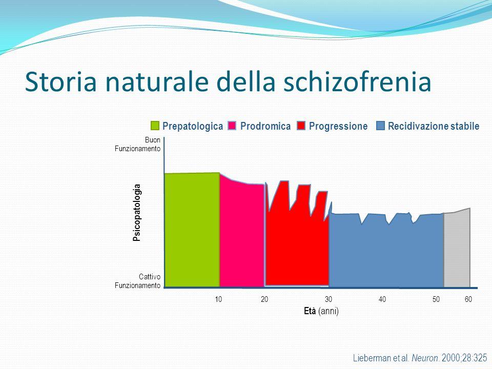 Storia naturale della schizofrenia Lieberman et al. Neuron. 2000;28:325 PrepatologicaProdromica Cattivo Funzionamento Buon Funzionamento 102030405060