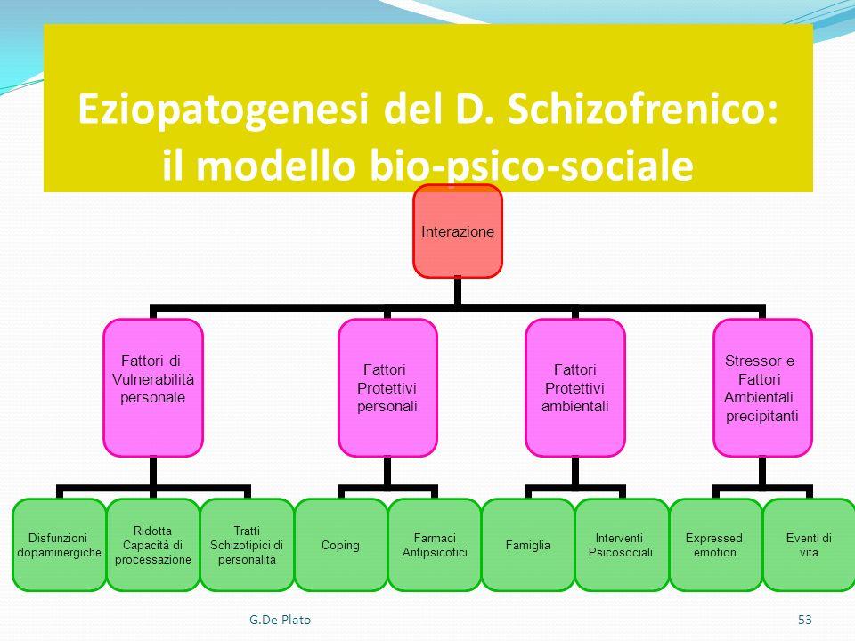G.De Plato53 Eziopatogenesi del D. Schizofrenico: il modello bio-psico-sociale Interazione Fattori di Vulnerabilità personale Disfunzioni dopaminergic