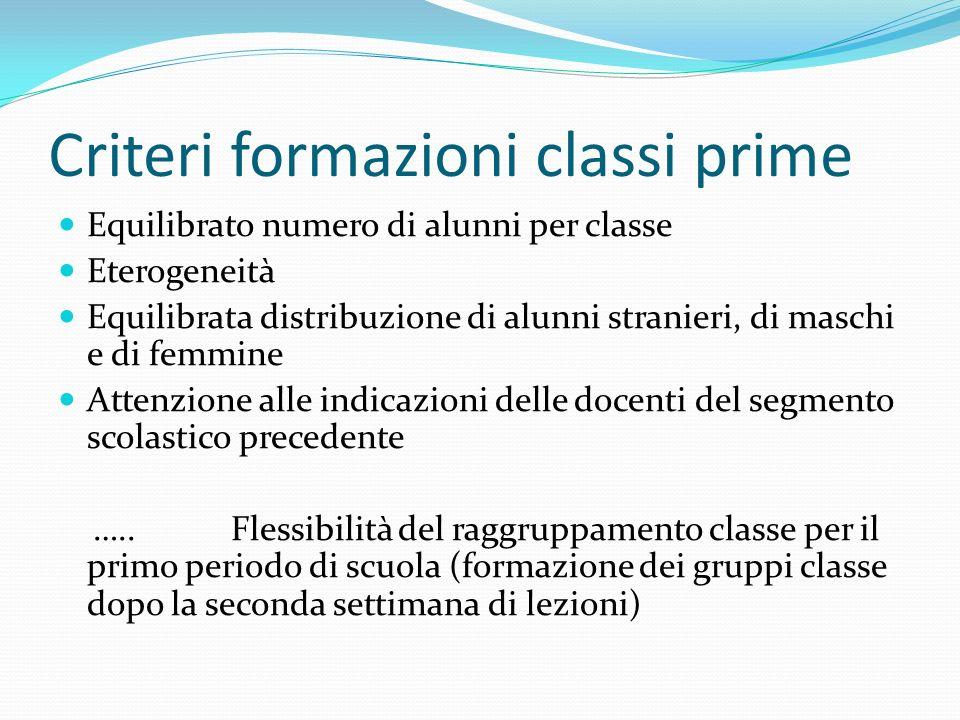 Criteri formazioni classi prime Equilibrato numero di alunni per classe Eterogeneità Equilibrata distribuzione di alunni stranieri, di maschi e di fem