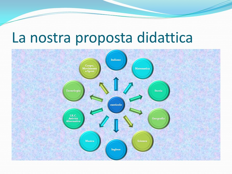 La nostra proposta didattica curricolo Italiano Matematica Storia Geografia Scienze Inglese Musica I.R.C. Attività Alternativa Tecnologia Corpo, Movim