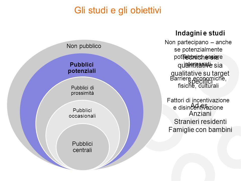Non pubblico Gli studi e gli obiettivi Indagini e studi Tecniche sia quantitative sia qualitative su target specifici Ad es. Anziani Stranieri residen