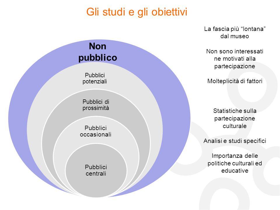 Non pubblico Gli studi e gli obiettivi La fascia più lontana dal museo Non sono interessati ne motivati alla partecipazione Molteplicità di fattori St