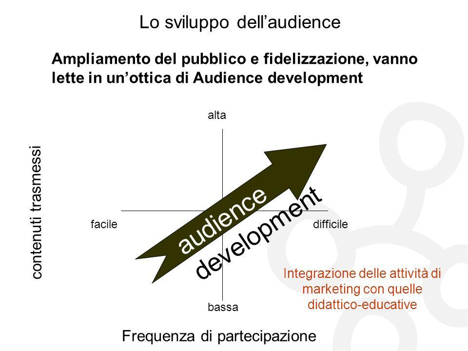 Lo sviluppo dellaudience Ampliamento del pubblico e fidelizzazione, vanno lette in unottica di Audience development Frequenza di partecipazione conten