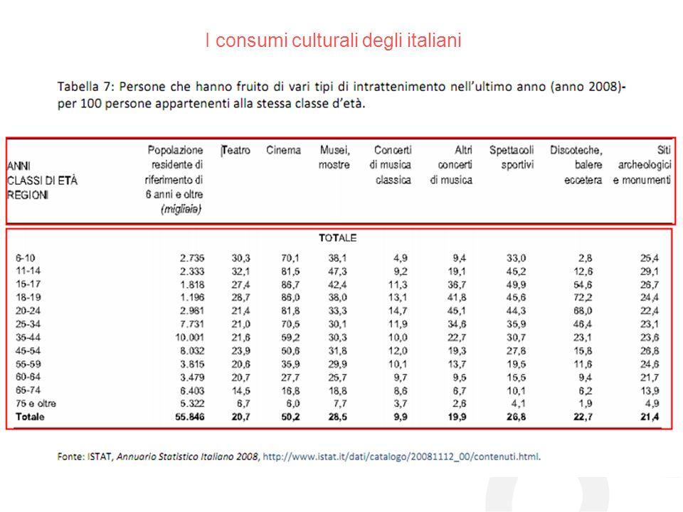 I consumi culturali degli italiani