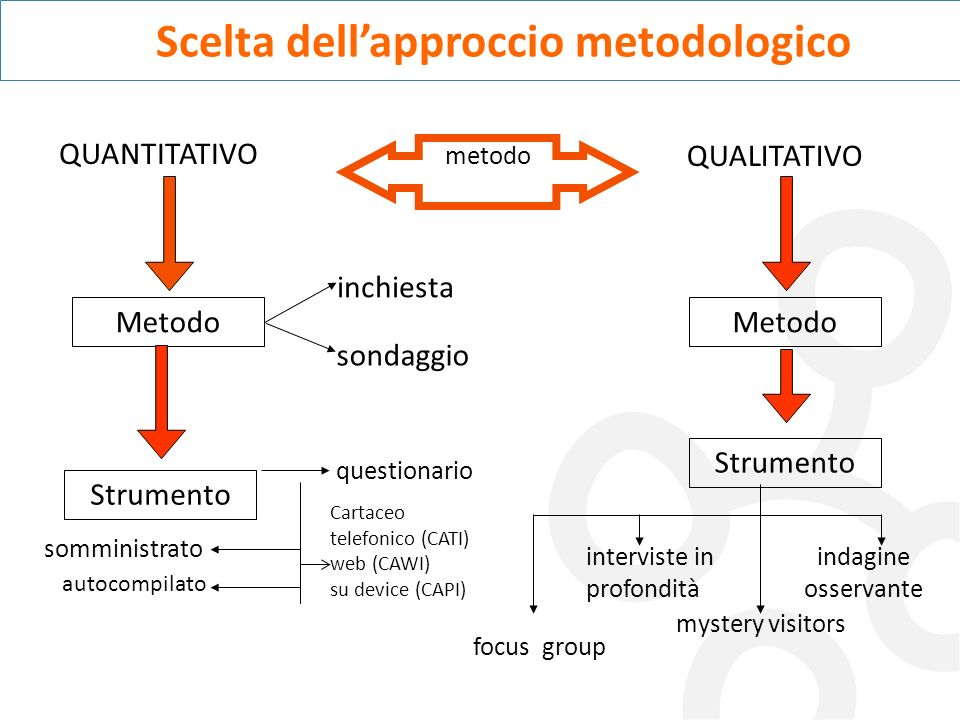 Scelta dellapproccio metodologico QUANTITATIVO QUALITATIVO Metodo Strumento inchiesta sondaggio questionario autocompilato somministrato metodo Metodo