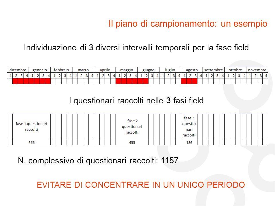 Il piano di campionamento: un esempio Individuazione di 3 diversi intervalli temporali per la fase field Alessandro Bollo © 2009 I questionari raccolt