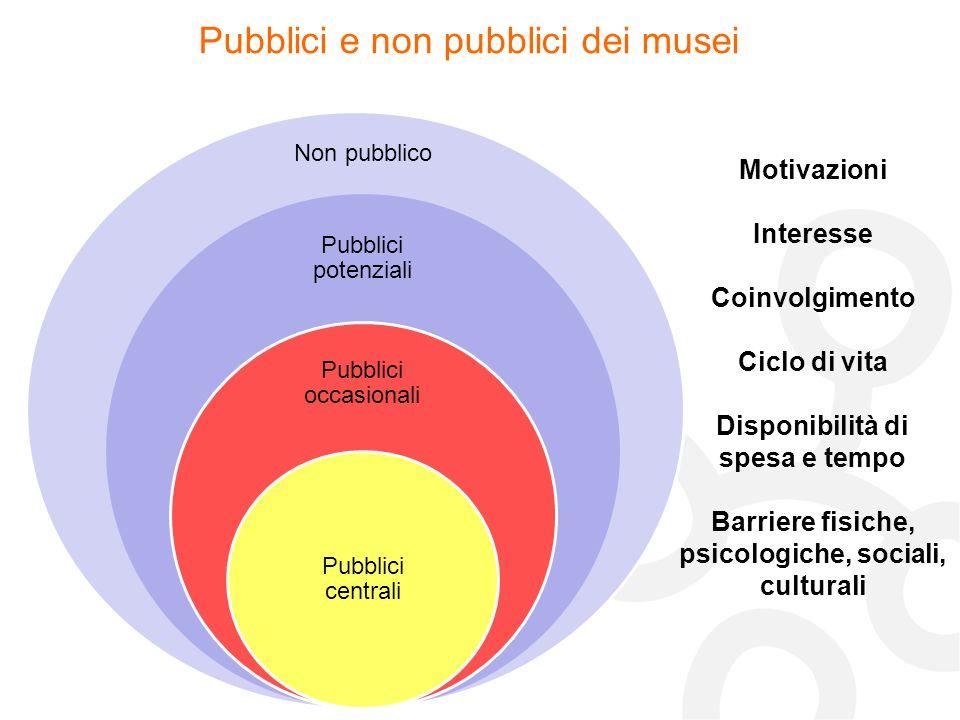 Non pubblico Pubblici e non pubblici dei musei Motivazioni Interesse Coinvolgimento Ciclo di vita Disponibilità di spesa e tempo Barriere fisiche, psi