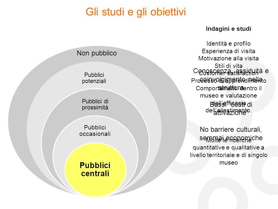Non pubblico Gli studi e gli obiettivi Indagini e studi Identità e profilo Motivazioni Fattori incentivanti alla visita Preferenze e consumi culturali Esposizione ai media ES.