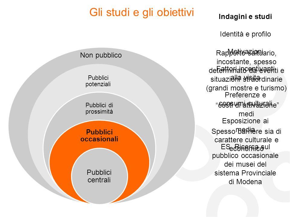 Non pubblico Gli studi e gli obiettivi Indagini e studi Identità e profilo Motivazioni Fattori incentivanti alla visita Preferenze e consumi culturali