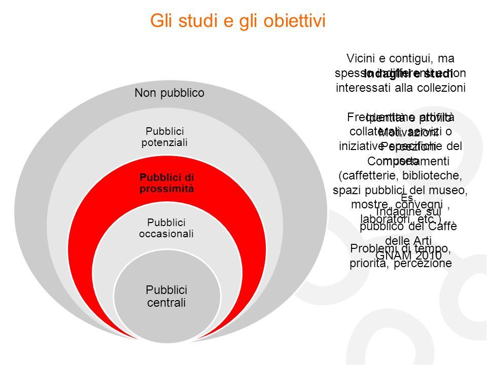 Non pubblico Gli studi e gli obiettivi Indagini e studi Identità e profilo Motivazioni Percezioni Comportamenti Es. Indagine sul pubblico del Caffè de