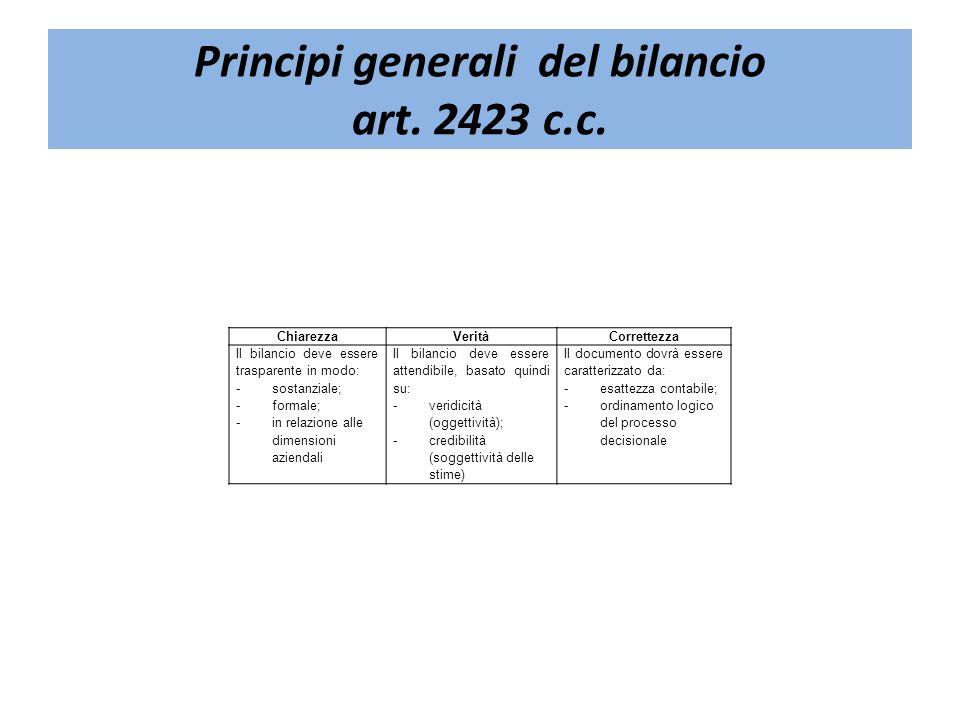 Principi generali del bilancio art. 2423 c.c. ChiarezzaVeritàCorrettezza Il bilancio deve essere trasparente in modo: - sostanziale; - formale; - in r