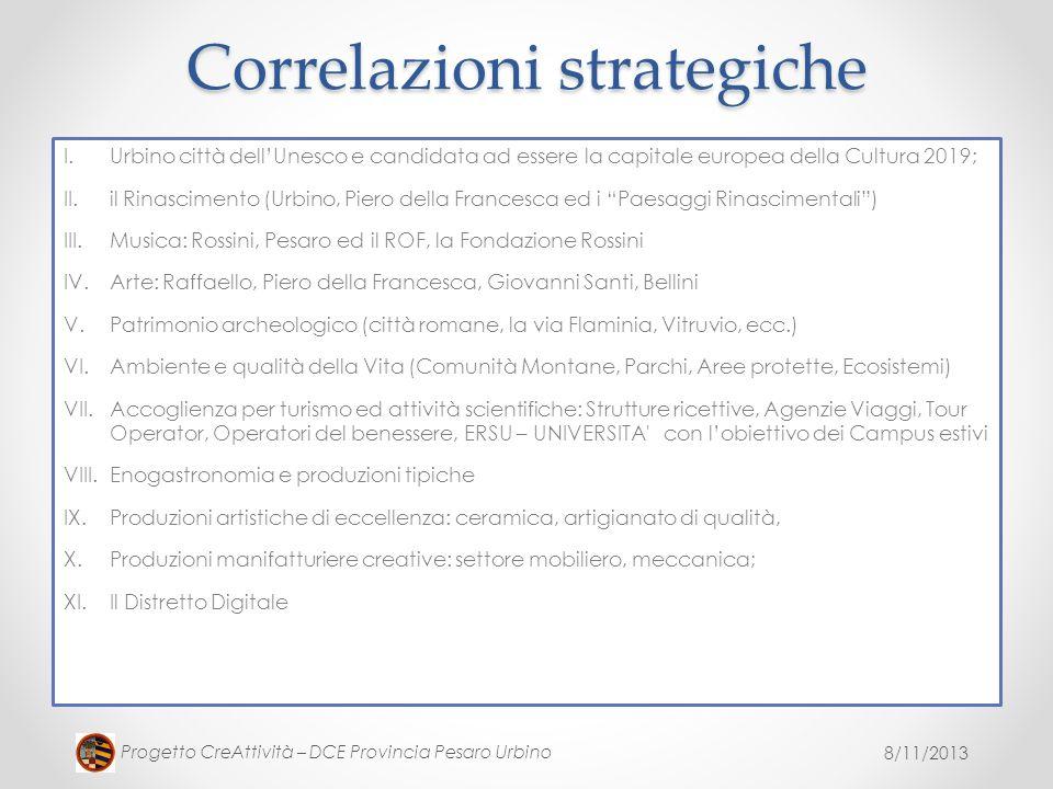 8/11/2013 Progetto CreAttività – DCE Provincia Pesaro Urbino Correlazioni strategiche I.Urbino città dellUnesco e candidata ad essere la capitale euro