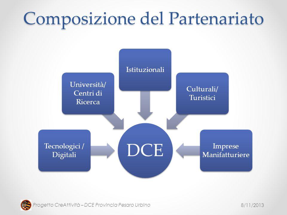 8/11/2013 Progetto CreAttività – DCE Provincia Pesaro Urbino Composizione del Partenariato DCE Tecnologici / Digitali Università/ Centri di Ricerca Is