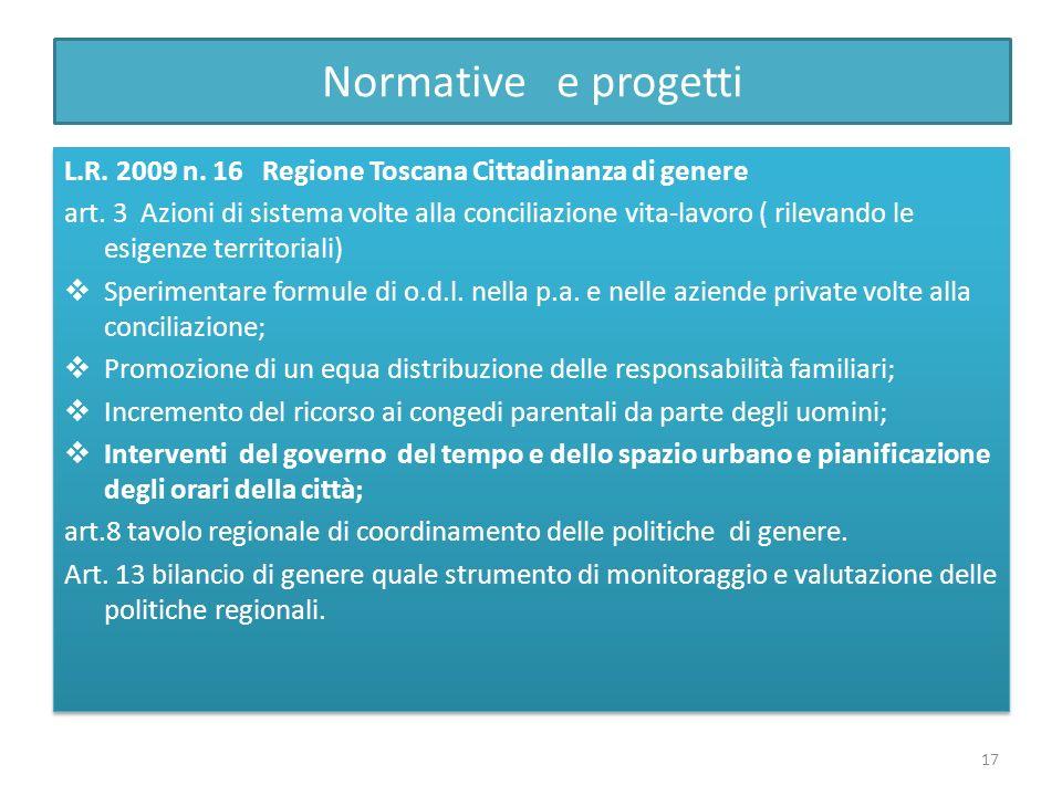 Normative e progetti L.R. 2009 n. 16 Regione Toscana Cittadinanza di genere art. 3 Azioni di sistema volte alla conciliazione vita-lavoro ( rilevando