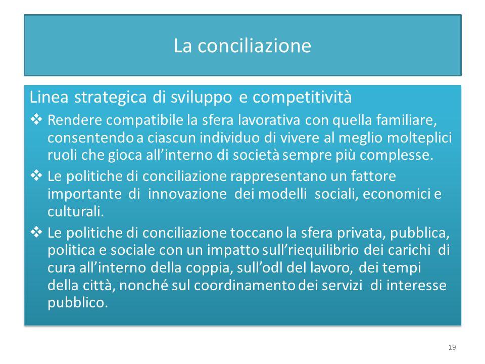 La conciliazione Linea strategica di sviluppo e competitività Rendere compatibile la sfera lavorativa con quella familiare, consentendo a ciascun indi
