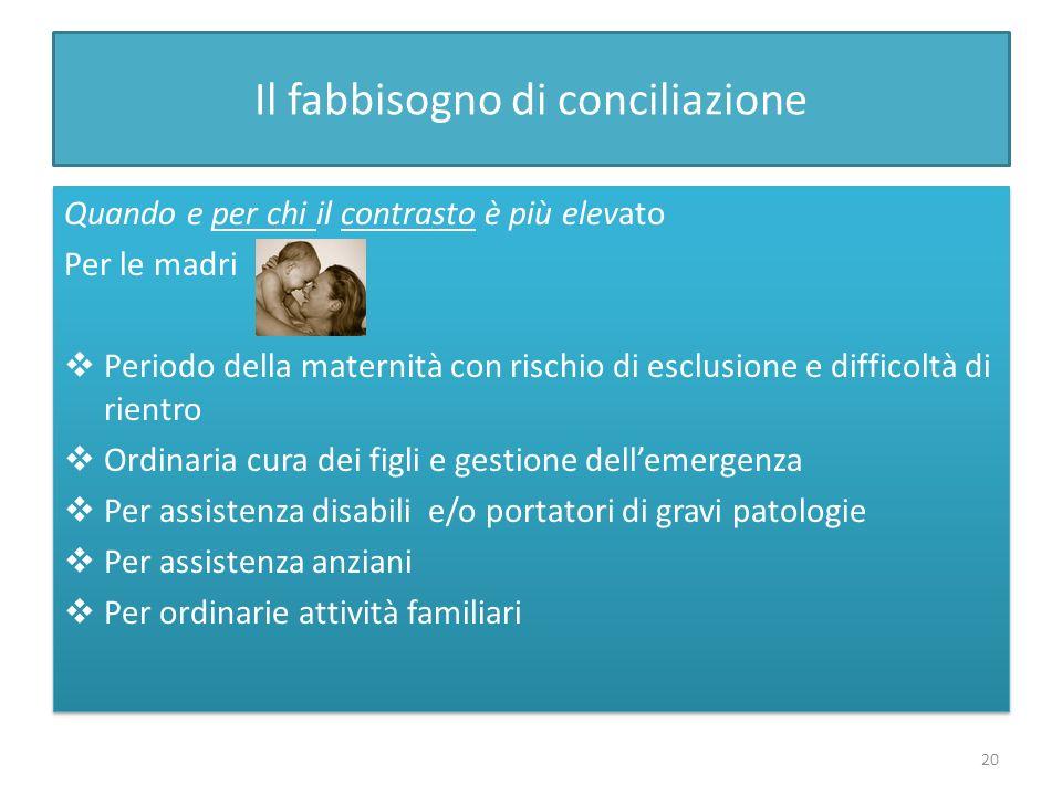 Il fabbisogno di conciliazione Quando e per chi il contrasto è più elevato Per le madri Periodo della maternità con rischio di esclusione e difficoltà