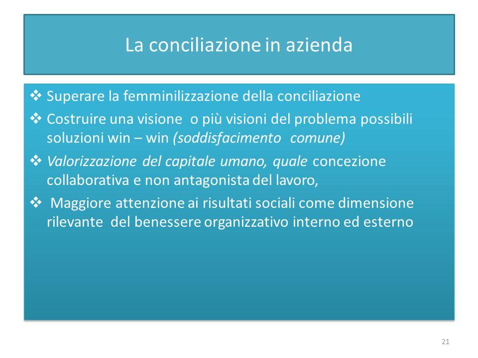 La conciliazione in azienda Superare la femminilizzazione della conciliazione Costruire una visione o più visioni del problema possibili soluzioni win