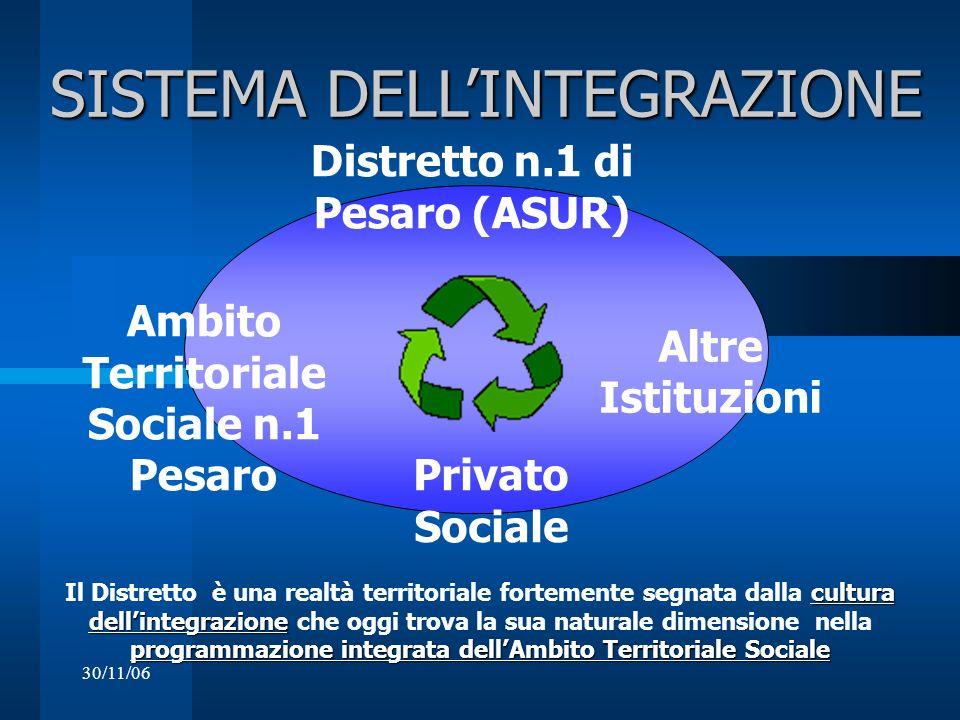 30/11/06 SISTEMA DELLINTEGRAZIONE SISTEMA DELLINTEGRAZIONE Ambito Territoriale Sociale n.1 Pesaro Privato Sociale Distretto n.1 di Pesaro (ASUR) Altre