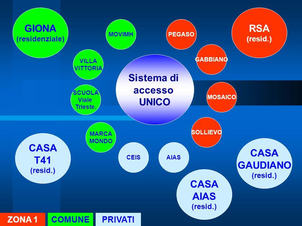 PEGASO Sistema di accesso UNICO GABBIANO MOSAICO SOLLIEVO RSA (resid.) MOVIMH VILLA VITTORIA SCUOLA Viale Trieste. MARCA MONDO GIONA (residenziale) CE