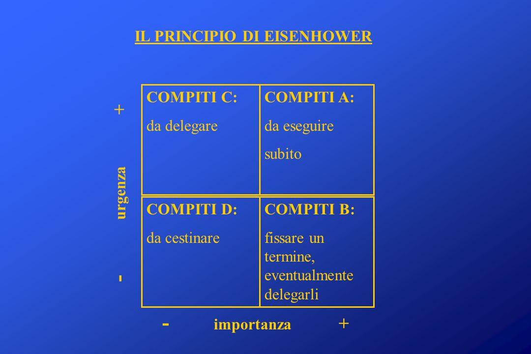 COMPITI C: da delegare COMPITI A: da eseguire subito COMPITI D: da cestinare COMPITI B: fissare un termine, eventualmente delegarli IL PRINCIPIO DI EI
