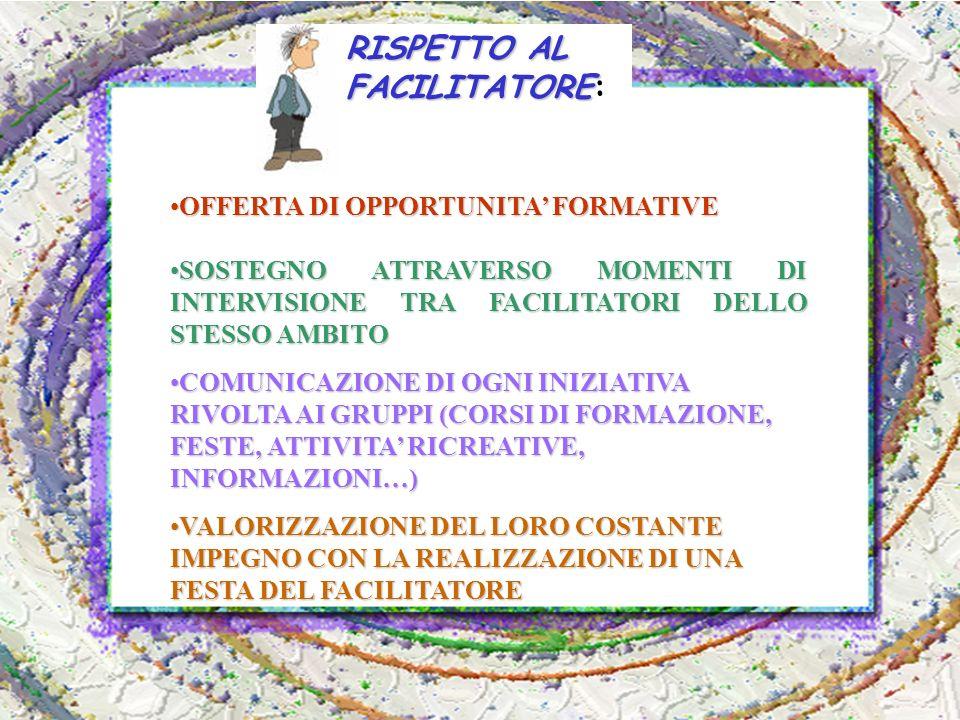 RISPETTO AL FACILITATORE RISPETTO AL FACILITATORE: OFFERTA DI OPPORTUNITA FORMATIVEOFFERTA DI OPPORTUNITA FORMATIVE SOSTEGNO ATTRAVERSO MOMENTI DI INTERVISIONE TRA FACILITATORI DELLO STESSO AMBITOSOSTEGNO ATTRAVERSO MOMENTI DI INTERVISIONE TRA FACILITATORI DELLO STESSO AMBITO COMUNICAZIONE DI OGNI INIZIATIVA RIVOLTA AI GRUPPI (CORSI DI FORMAZIONE, FESTE, ATTIVITA RICREATIVE, INFORMAZIONI…)COMUNICAZIONE DI OGNI INIZIATIVA RIVOLTA AI GRUPPI (CORSI DI FORMAZIONE, FESTE, ATTIVITA RICREATIVE, INFORMAZIONI…) VALORIZZAZIONE DEL LORO COSTANTE IMPEGNO CON LA REALIZZAZIONE DI UNA FESTA DEL FACILITATOREVALORIZZAZIONE DEL LORO COSTANTE IMPEGNO CON LA REALIZZAZIONE DI UNA FESTA DEL FACILITATORE