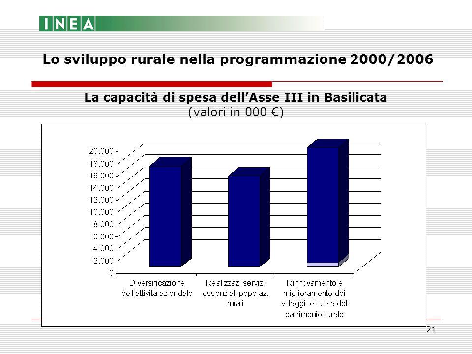 21 Lo sviluppo rurale nella programmazione 2000/2006 La capacità di spesa dellAsse III in Basilicata (valori in 000 )