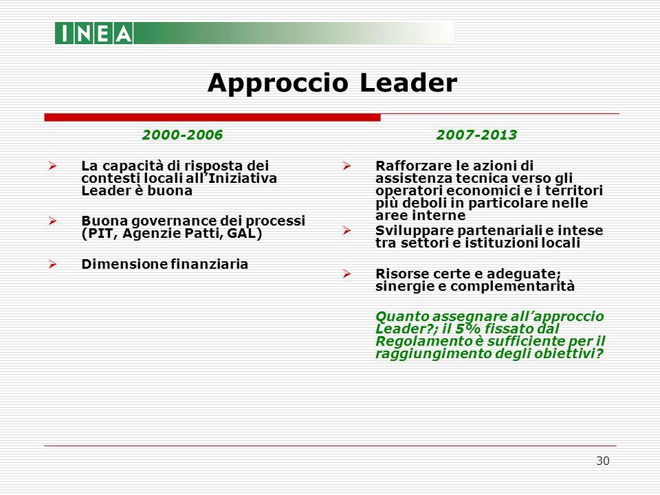 30 2000-2006 La capacità di risposta dei contesti locali allIniziativa Leader è buona Buona governance dei processi (PIT, Agenzie Patti, GAL) Dimensio