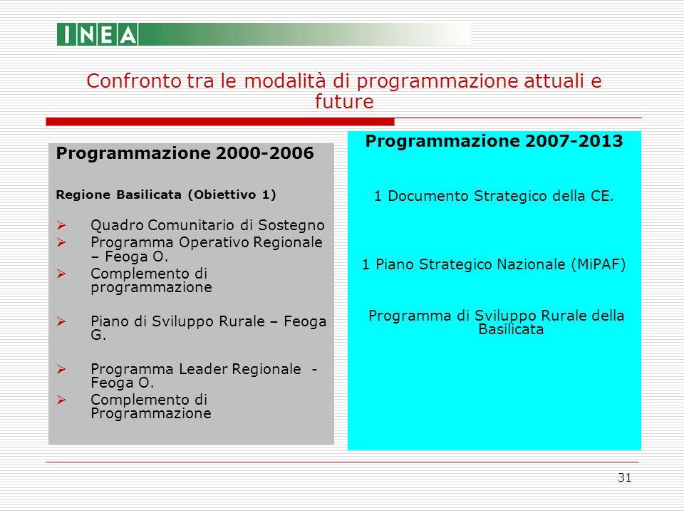 31 Programmazione 2000-2006 Regione Basilicata (Obiettivo 1) Quadro Comunitario di Sostegno Programma Operativo Regionale – Feoga O. Complemento di pr
