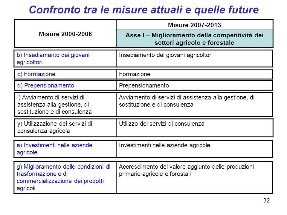32 Confronto tra le misure attuali e quelle future b) Insediamento dei giovani agricoltori Insediamento dei giovani agricoltori c) FormazioneFormazion