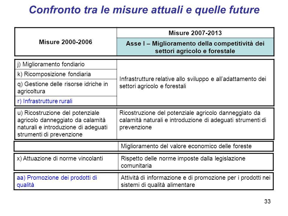 33 Misure 2000-2006 Misure 2007-2013 Asse I – Miglioramento della competitività dei settori agricolo e forestale j) Miglioramento fondiario Infrastrut