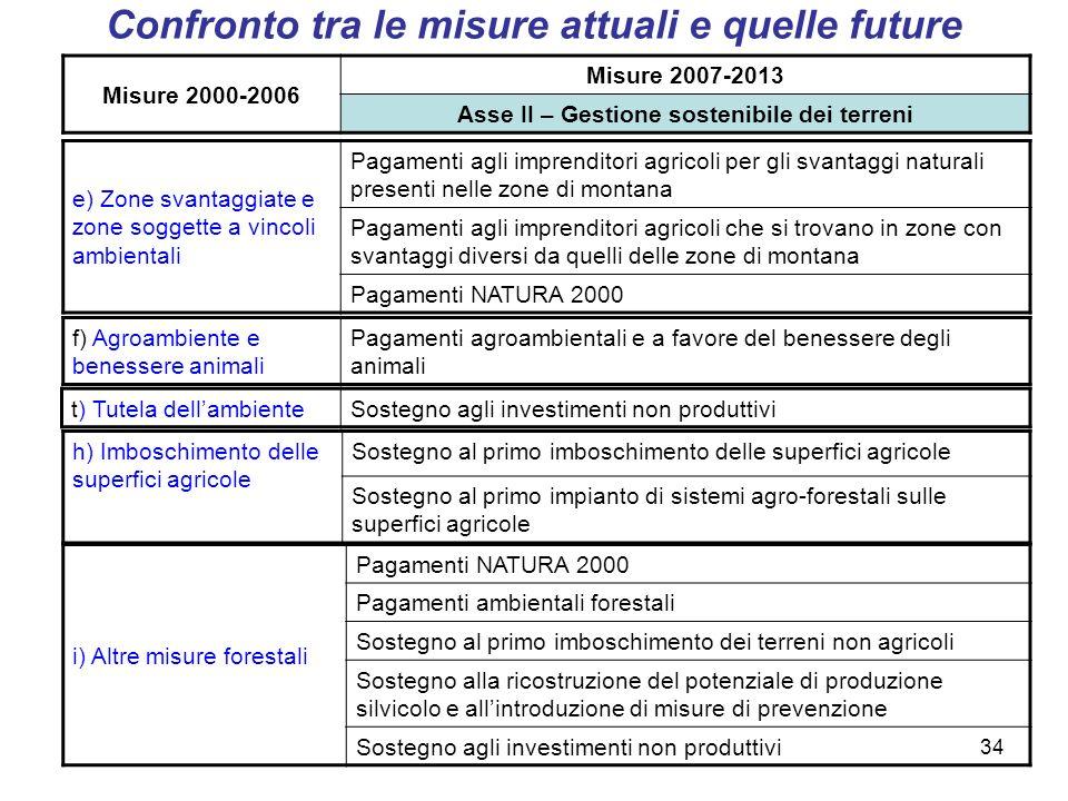 34 Misure 2000-2006 Misure 2007-2013 Asse II – Gestione sostenibile dei terreni e) Zone svantaggiate e zone soggette a vincoli ambientali Pagamenti ag
