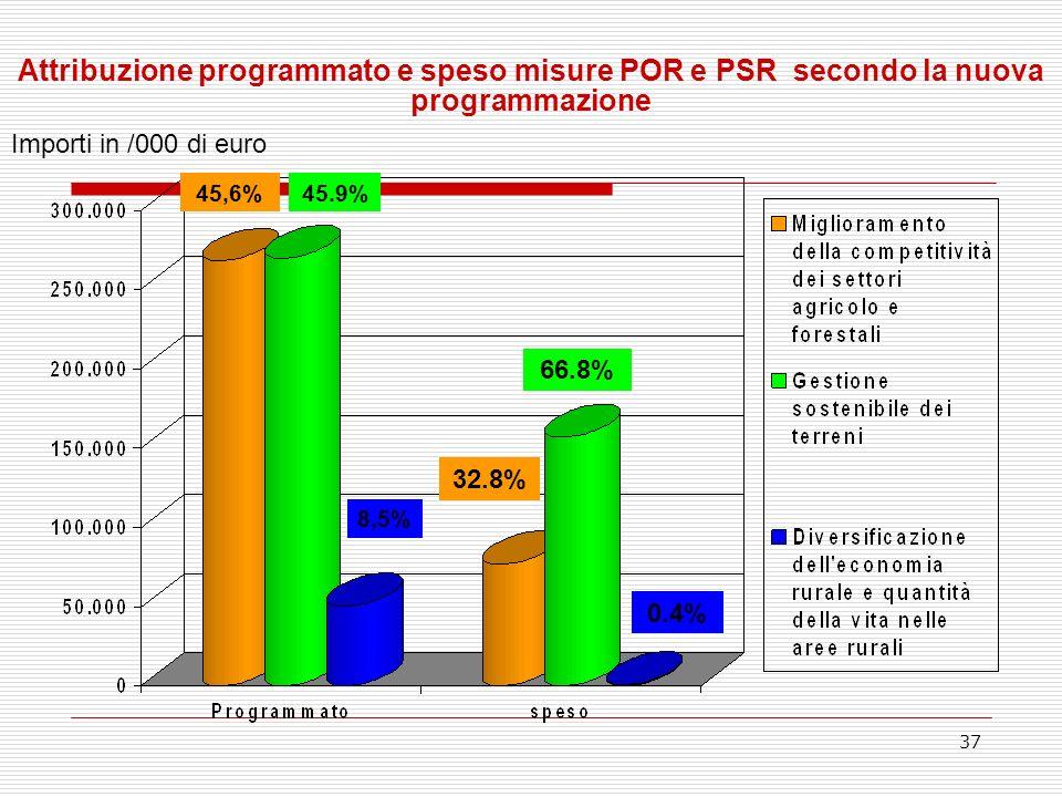 37 45,6%45.9% 8,5% Attribuzione programmato e speso misure POR e PSR secondo la nuova programmazione Importi in /000 di euro 32.8% 66.8% 0.4%