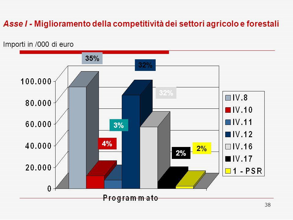 38 Asse I - Miglioramento della competitività dei settori agricolo e forestali Importi in /000 di euro 35% 4% 3% 32% 2%