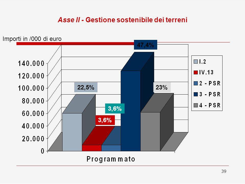 39 Asse II - Gestione sostenibile dei terreni Importi in /000 di euro 22,5% 3,6% 47,4% 23%