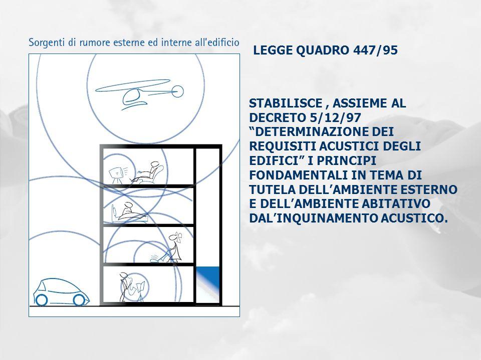 LEGGE QUADRO 447/95 STABILISCE, ASSIEME AL DECRETO 5/12/97 DETERMINAZIONE DEI REQUISITI ACUSTICI DEGLI EDIFICI I PRINCIPI FONDAMENTALI IN TEMA DI TUTE