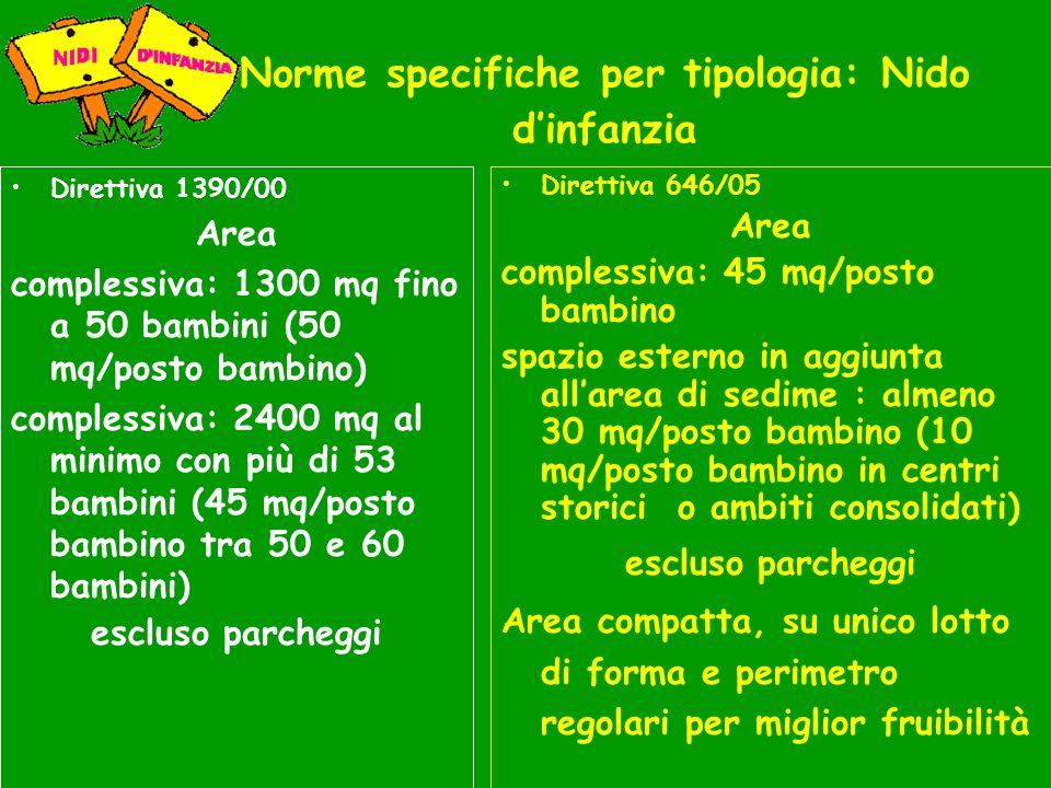Norme specifiche per tipologia: Nido dinfanzia Direttiva 1390/00 Area complessiva: 1300 mq fino a 50 bambini (50 mq/posto bambino) complessiva: 2400 m