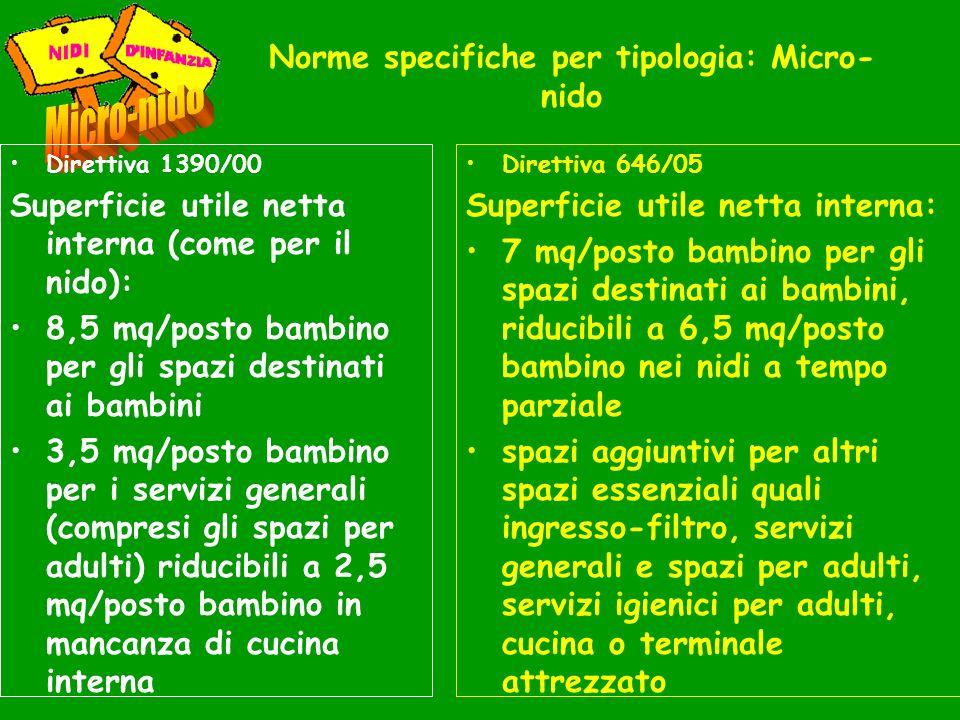 Norme specifiche per tipologia: Micro- nido Direttiva 1390/00 Superficie utile netta interna (come per il nido): 8,5 mq/posto bambino per gli spazi de
