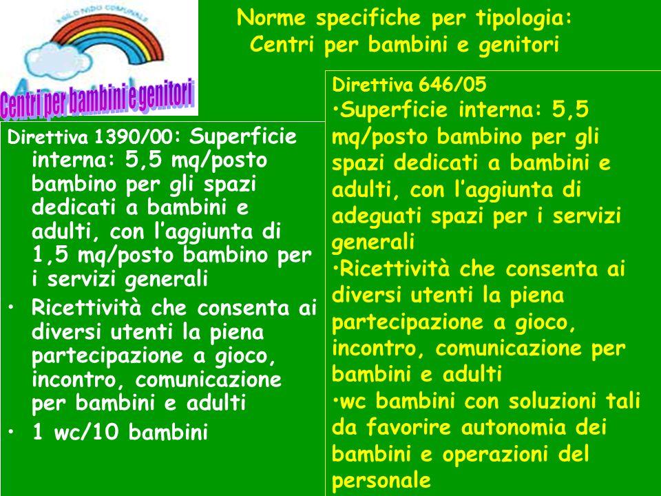 Norme specifiche per tipologia: Centri per bambini e genitori Direttiva 1390/00 : Superficie interna: 5,5 mq/posto bambino per gli spazi dedicati a ba