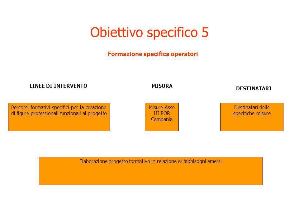 Obiettivo specifico 5 Formazione specifica operatori Percorsi formativi specifici per la creazione di figure professionali funzionali al progetto LINE