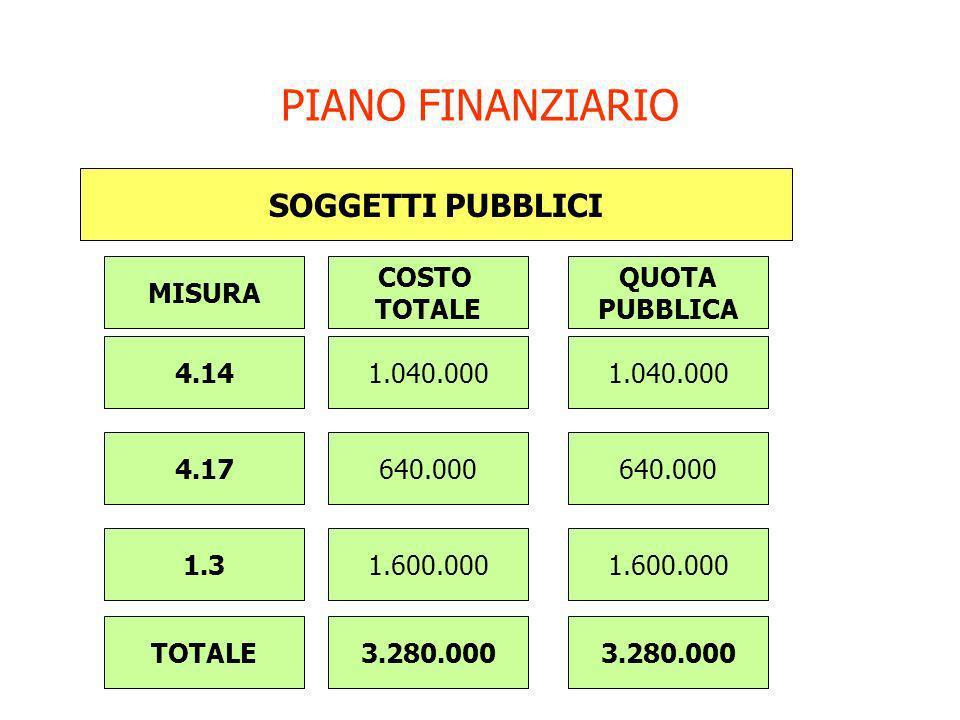 PIANO FINANZIARIO SOGGETTI PUBBLICI MISURA COSTO TOTALE QUOTA PUBBLICA 4.141.040.000 4.17640.000 1.31.600.000 TOTALE3.280.000